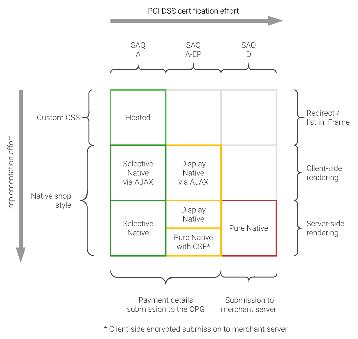 Integration Scenarios Taxonomy